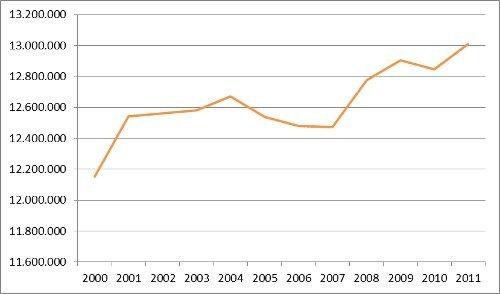 Weekbereik 2000-2011