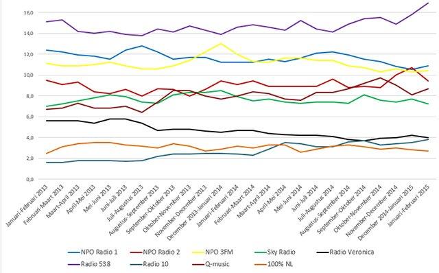 Luistercijfers van de ochtend op RadioFreak.nl