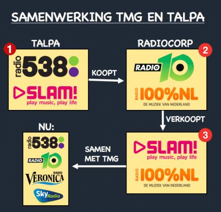 Samenwerking TMG en Talpa