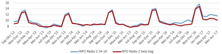 Luistercijfers 14-16 NPO Radio 2