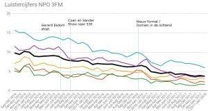 3FM regiocijfers